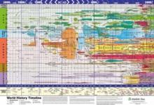 Image for World History Timeline